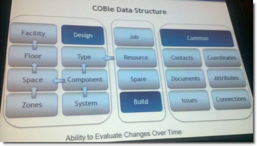 COBie Data Structure for Commissioning and Facility Management