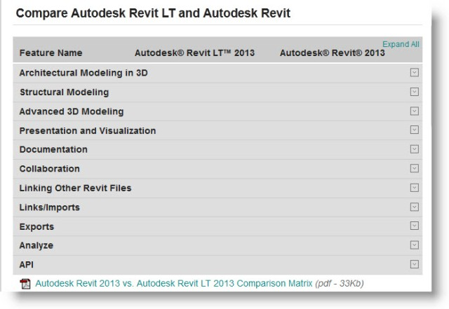 Compare Autodesk Revit LT and Autodesk Revit Feature List | Download List (PDF)
