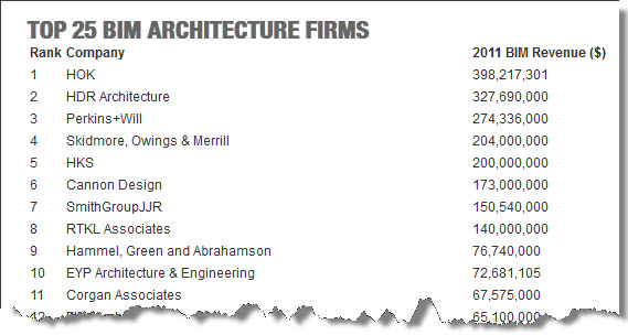 Bim process design and construction firms reveal for Top architectural engineering firms
