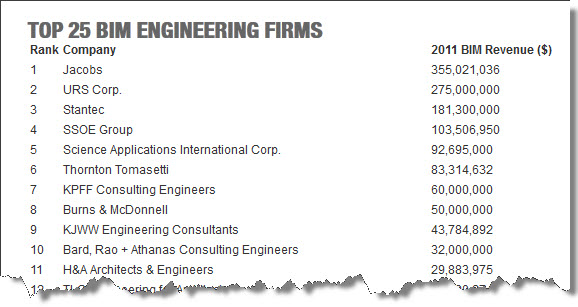 View Building Design Construction Magazine | Top 25 BIM Engineering Firms 2012