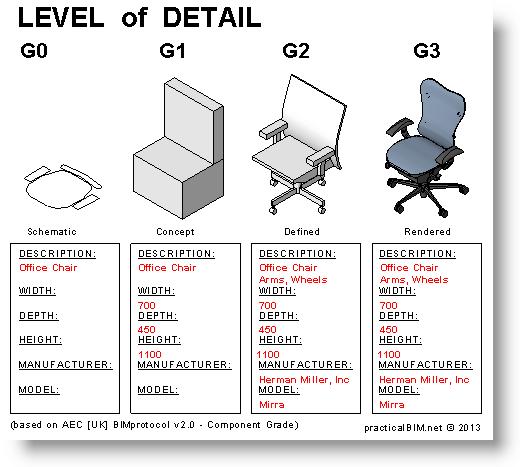 Revit Model LOD | Level of Detail – Level of Development | Bradley
