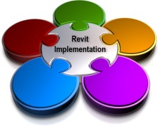 Revit Implementation Puzzle Building Information Modeling (BIM) Plan
