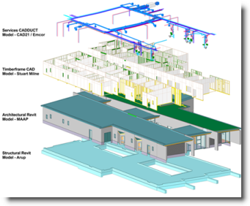 Revit File Linking of Architect, Engineer and Contractor Revit Models