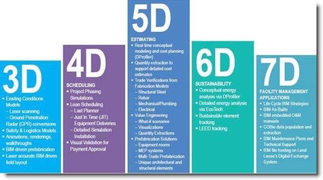 3d-4d-5d-6d-7d BIM Construction Definitions