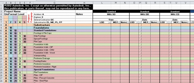 Spreadsheet Itemizes LOD for Each Phase and Stakeholder in the Mayo Clinic Model Development Specification (MDS)