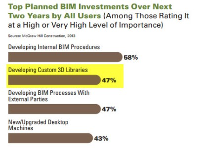 Developing Custom 3D \ BIM Libraries are a planned cost for implementing BIM