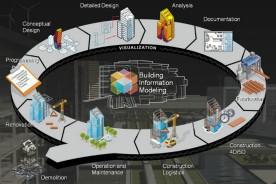trending_bim_dependent_design_construction_processes